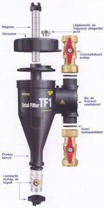 Total Filter (TF1) fűtésrendszer tisztító